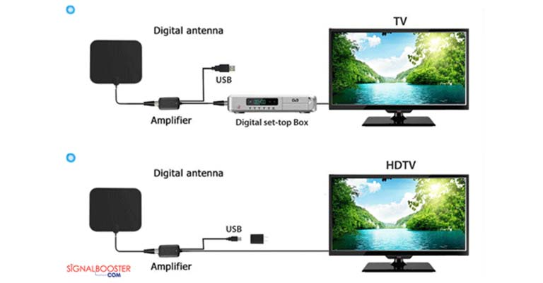 How Amplifying a Digital TV Signal Works