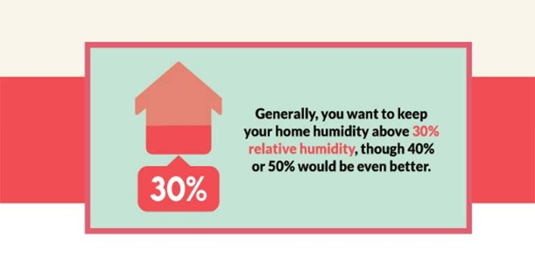 What Humidity Should My House Be FI