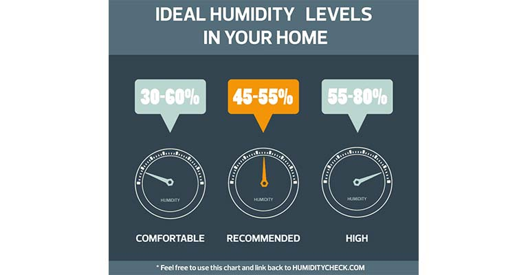 What Humidity Should My House Be